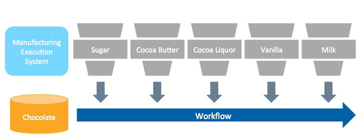 BlogPost-ChocolateFactory