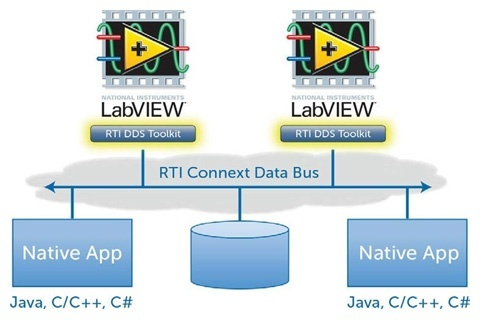 labview-ecosystem connext DDS toolkit