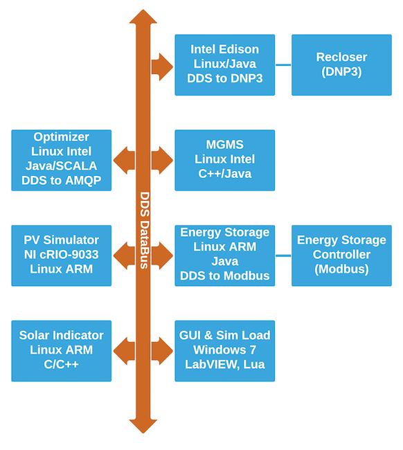 OpenFMB demo net diagram-2