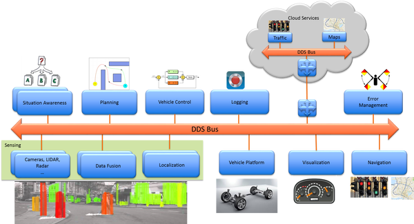 Fog integrates all the components in an autonomous car design. Each of these components is a complex module on its own. As in the hospital patient monitoring case, this is only one car; fog routing nodes (red) are required to integrate subsystems and connect the car into a larger cloud-based system. This system also requires fast performance, extreme reliability, integration of many types of dataflow, and controlled module interactions. Note that cloud-based applications are also critical components. Fog systems must seamlessly merge with cloud-based applications as well.