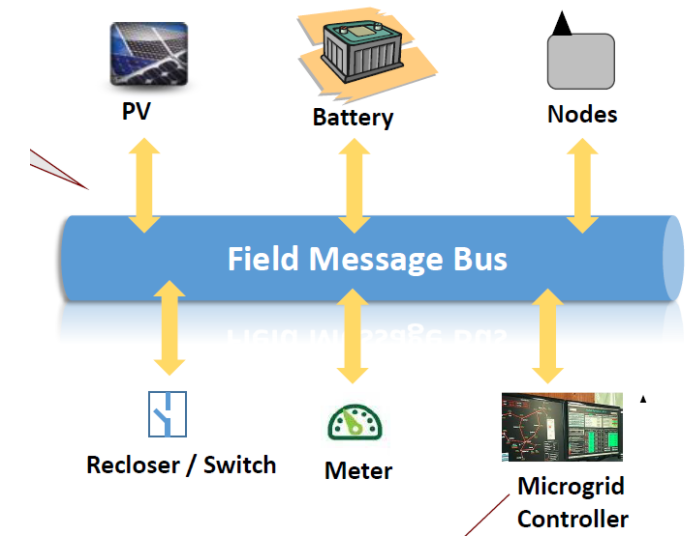 OpenFMB Architecture