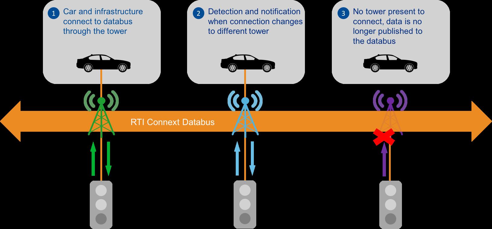 DeviceMobility_AutonomousVehicle.png