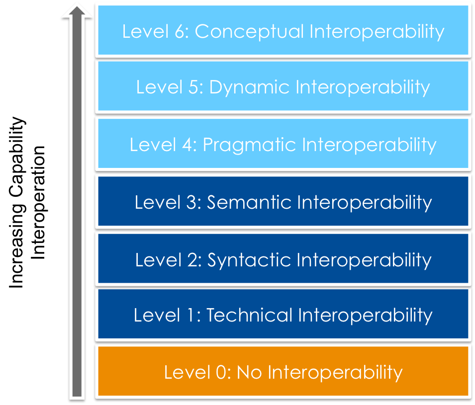 levelsOfInteroperability-1.png
